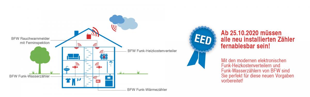 Novellierung der EU-Energieeffizienz-Richtlinie