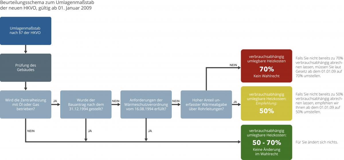 Beurteilungsschema zum Umlagenmaßstab der neuen Heizkostenverordnung