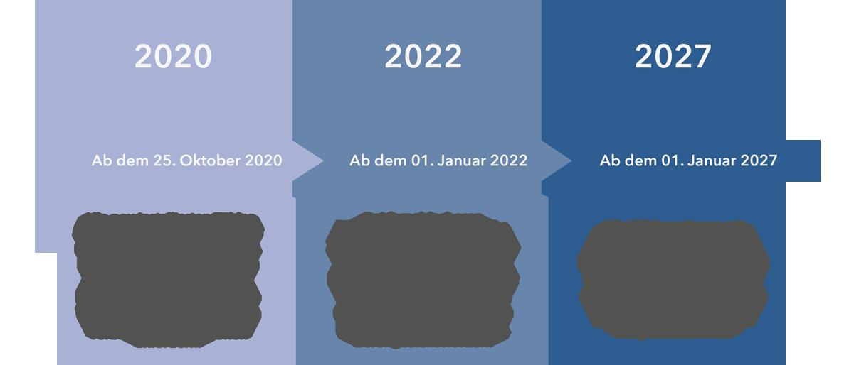 Timeline Novellierung EU-Energieffizienz-Richtlinie (EED)