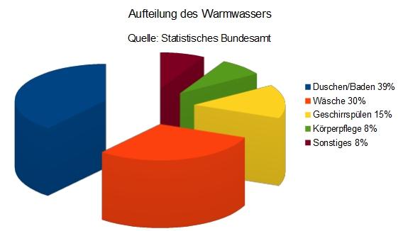wof r wird wasser in privathaushalten verwendet bfw b ro f r w rmemesstechnik. Black Bedroom Furniture Sets. Home Design Ideas